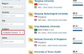 2020 US News世界大学专业排名:新加坡国大南大多专业排名居全球大学前10!