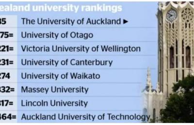 2020年QS世界大学排名发布!新西兰大学的排名看这里