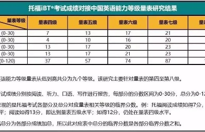 继雅思普思之后,托福正式成功对接中国英语能力等级量表!