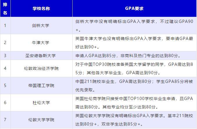 最全盘点:英国TOP40大学GPA最低要求汇总