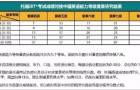 """继雅思普思之后,托福成绩与中国英语能力等级量表正式""""接轨""""!"""