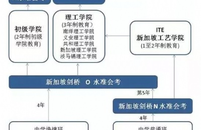 新加坡N水准考试本周四放榜!新加坡中学分流制度将取消?