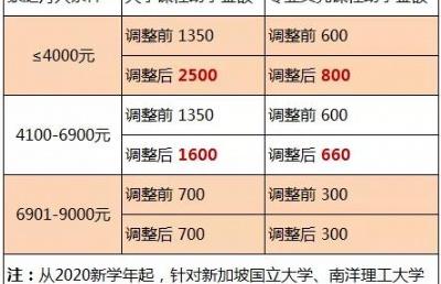 2020年起,新加坡政府又提高助学金金额啦!