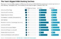 全美商学院MBA排名!斯坦福商学院荣登榜首,沃顿商学院跌出前三!