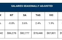 澳洲最新工资涨幅排名出炉,南澳州领跑全澳!这些职业发展潜力突出!