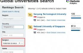 新加坡国大南大多专业排名位居2020 US News世界大学专业排名前10!