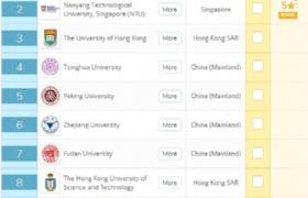 2020年QS亚洲大学排名榜发布,新加坡国大南大占据前2位!
