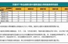 重磅!托福成绩正式对接中国英语能力等级量表了