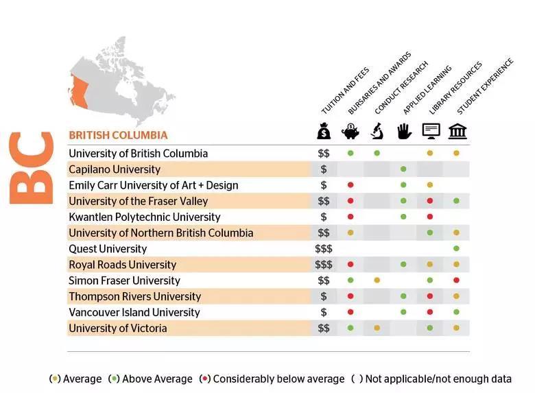 如果要给加拿大大学打个分,哪些大学会有5星好评?!