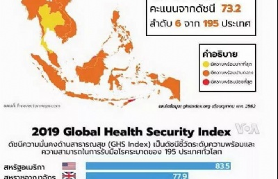 喜讯!泰国两例重要患者出院:泰国防控传染病能力位居世界第六