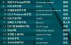 2020年QS全球MBA和商科硕士排名,瑞士有哪些大学入围?