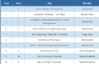 QS世界大学酒管专业排名,瑞士四所大学入围前十