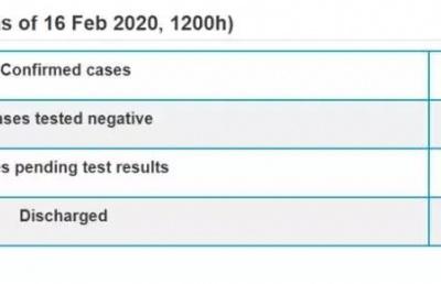 确诊75例!新加坡学校到底会不会受疫情影响停课?官方回答亮了!
