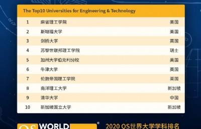 QS2020世界大学学科排名发布!新加坡国大南大多专业排名位居世界TOP10