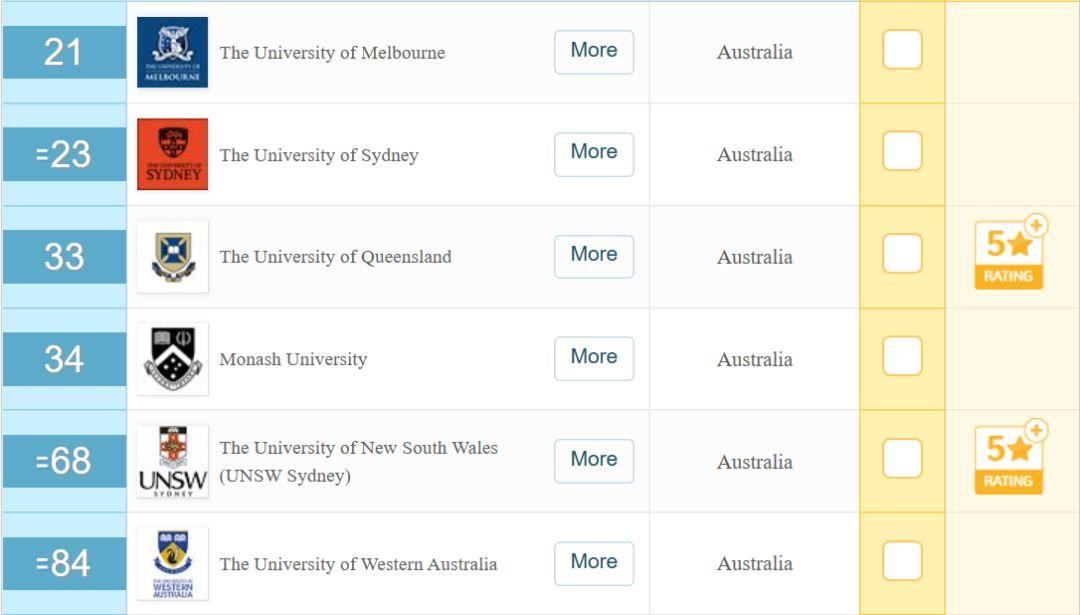 这个颇有前景的公共卫生专业,该选择澳洲的哪些学校?