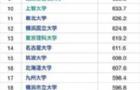 """日本毕业生收入排行榜,哪个大学最有""""钱""""途?"""