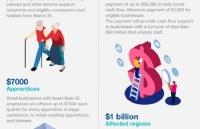澳洲官宣176亿澳元疫情补助!六百多万人可领$750!