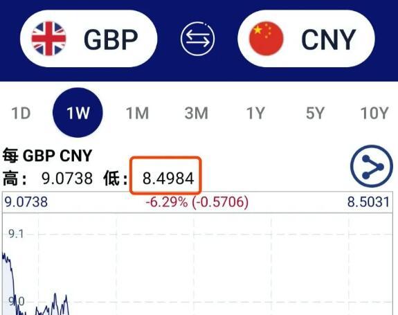 英镑跌至历史最低点?现在换汇就是省钱啊!!