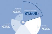 年薪高达58万,德国政府猛砸4.2亿的STEM专业如何申请?