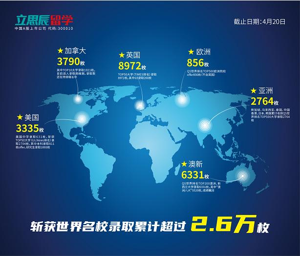 2020年全球名校录取突破2.6万 立思辰留学化身名校收割机