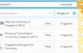 2020QS世界大学排名,新加坡南大国大并列亚洲第1!