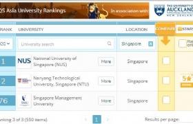 最新QS亚洲大学排名,新加坡NUS连续3年占据榜首!