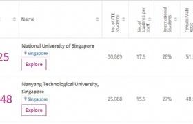 2020年泰晤士世界大学排名公布,新加坡国大南大排名居亚洲前列!