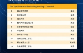QS2020世界大学学科排名榜发布,NUS、NTU多专业排名位居世界TOP10