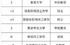 2020泰晤士最具国际化的世界大学排名榜,新加坡NUS、NTU位列世界前十!