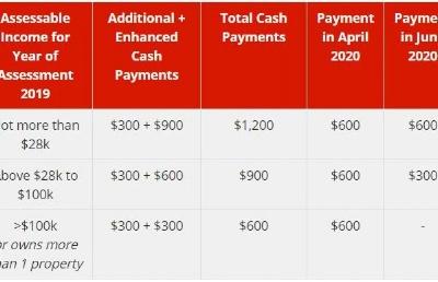 21岁及以上新加坡人可在6月获得不少于600新元的声援金!