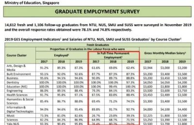 就业 | 新加坡各类高校毕业生就业情况大PK