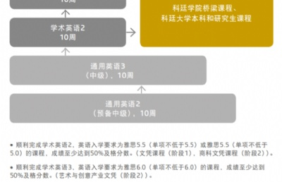 科廷新加坡新增11月语言班,更多考试选择助你搞定语言!