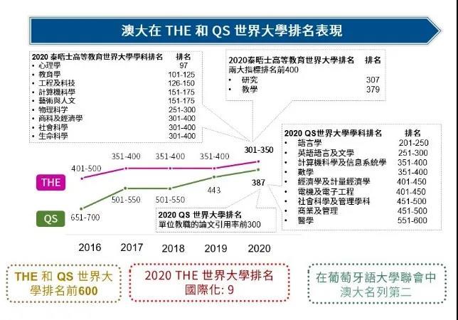 中国澳门留学丨澳门大学2020年度本科申请