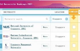 2021QS世界大学排名,新加坡国大南大稳居亚洲前2