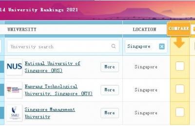 新加坡国大南大2021QS世界大学排名再次位居世界前15,亚洲前2!