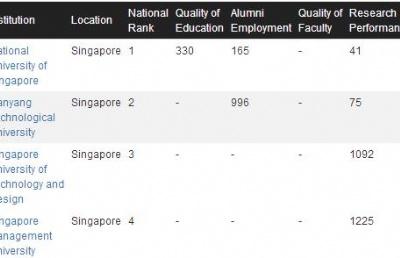 2021年CWUR世界大学排名发布,新加坡4所公立大学上榜!