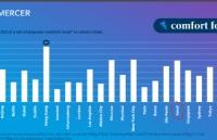 各大留学城市生活成本大盘点!韩国首尔成功上榜
