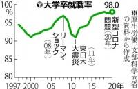 2020年日本春季大学毕业生就业率历史最高,高达98.0%!