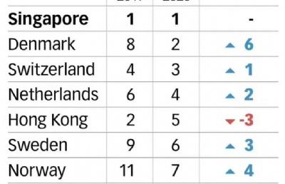 新加坡再次被评为全球最具竞争力经济体!