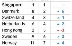 2020年新加坡再次被评为全球最具竞争力经济体!