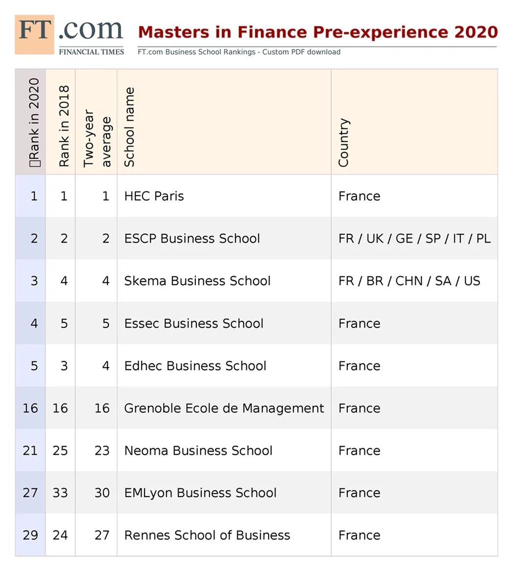 2020《金融时报》金融硕士排名发布,法国高商连续两年承包前五