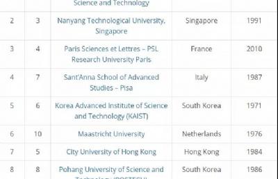新加坡南洋理工大学荣获2020泰晤士高等教育年轻大学排名亚军