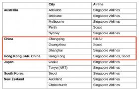 7月往返新加坡中国航班汇总!海外学生也可入境新加坡了?!