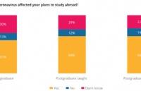 50%以上留学生改变计划,英国首超美国成中国留学生首选!