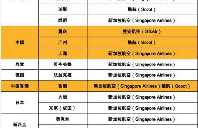 新加坡调整转机政策,部分乘客暂时无法经新加坡转机前往中国大陆