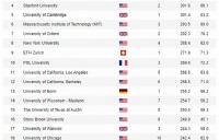 排名丨法国院校国际权威排名成绩斐然