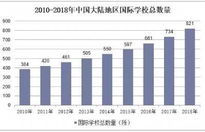 """中国是""""国际学校最多的国家"""",为何家长们纷纷选择入读新加坡的国际学校?"""