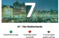 2020全球最佳留学国家榜单!荷兰排名第7位