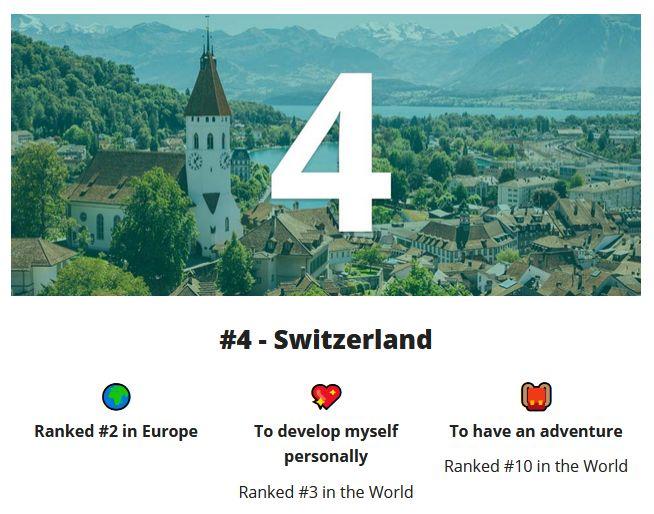 2020全球最佳留学国家榜单出炉!瑞士位居第四!