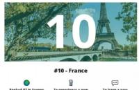 2020全球最佳留学国家榜单出炉!法国排名第十